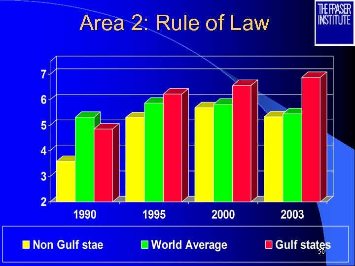 Area 2: Rule of Law 50