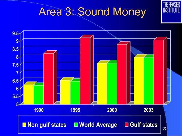 Area 3: Sound Money 51