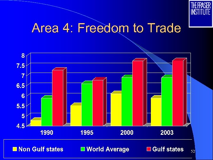 Area 4: Freedom to Trade 52
