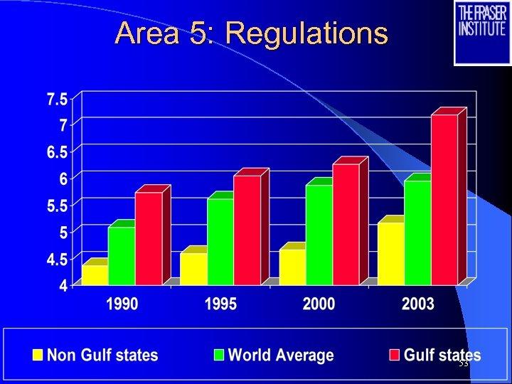 Area 5: Regulations 53