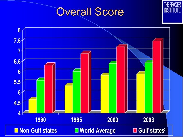 Overall Score 54