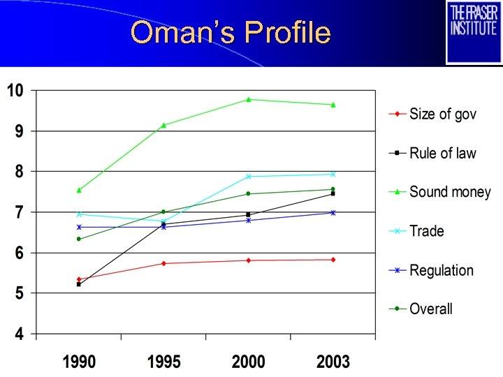 Oman's Profile 56