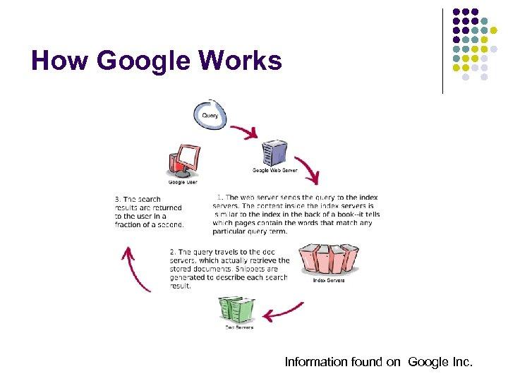 How Google Works Information found on Google Inc.