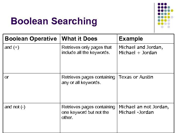 Boolean Searching Boolean Operative What it Does Example and (+) Retrieves only pages that