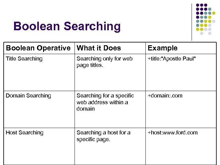 Boolean Searching Boolean Operative What it Does Example Title Searching only for web page