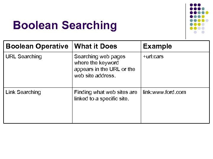 Boolean Searching Boolean Operative What it Does Example URL Searching web pages where the