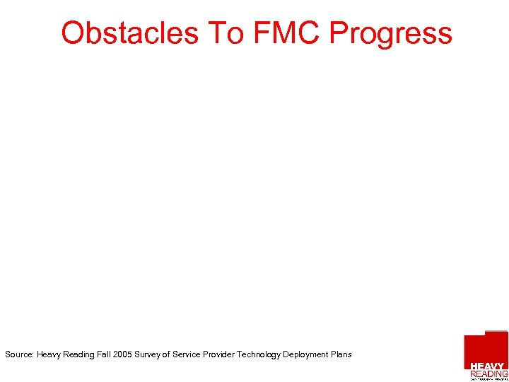 Obstacles To FMC Progress Source: Heavy Reading Fall 2005 Survey of Service Provider Technology