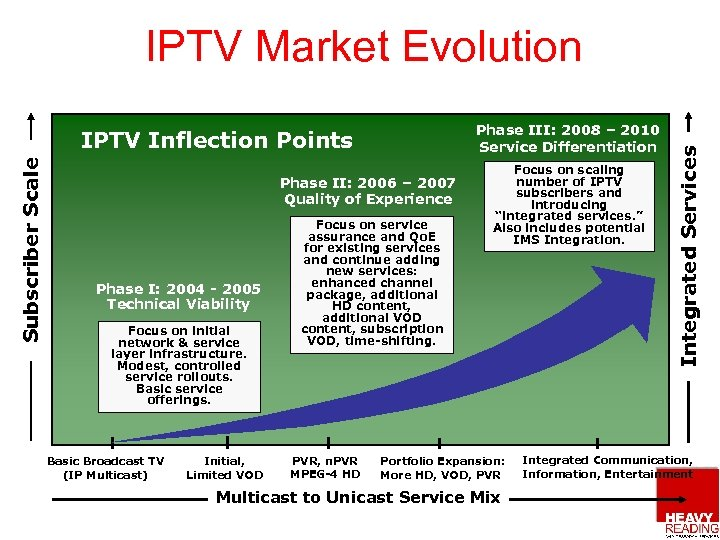 Phase III: 2008 – 2010 Service Differentiation Subscriber Scale IPTV Inflection Points Phase II: