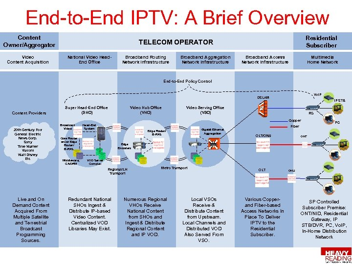 End-to-End IPTV: A Brief Overview Content Owner/Aggregator Video Content Acquisition Residential Subscriber TELECOM OPERATOR