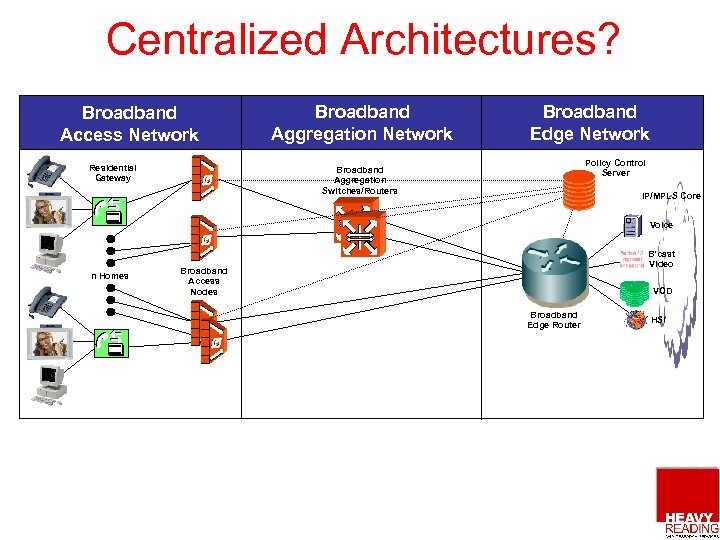 Centralized Architectures? Broadband Access Network Residential Gateway Broadband Aggregation Network Broadband Edge Network Policy