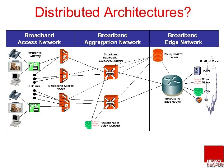 Distributed Architectures? Broadband Access Network Residential Gateway Broadband Aggregation Network Broadband Aggregation Switches/Routers Broadband