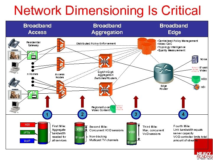 Network Dimensioning Is Critical Broadband Access Broadband Aggregation Residential Gateway Broadband Edge • Centralized