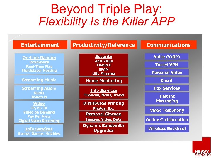 Beyond Triple Play: Flexibility Is the Killer APP Entertainment Productivity/Reference On-Line Gaming Security Communications