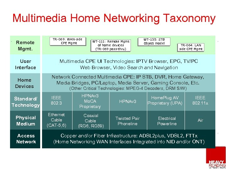 Multimedia Home Networking Taxonomy Remote Mgmt. User Interface Home Devices TR-069: WAN-side CPE Mgmt