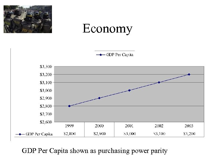 Economy GDP Per Capita shown as purchasing power parity