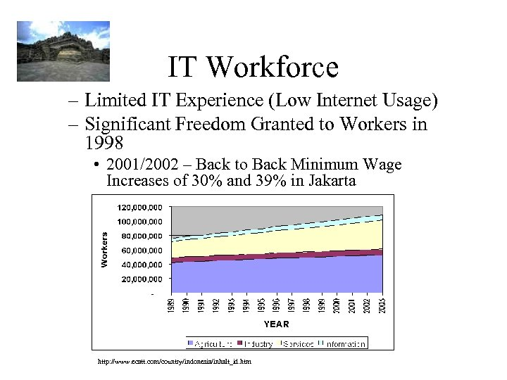 IT Workforce – Limited IT Experience (Low Internet Usage) – Significant Freedom Granted to