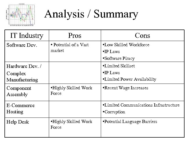 Analysis / Summary IT Industry Software Dev. Pros • Potential of a Vast market