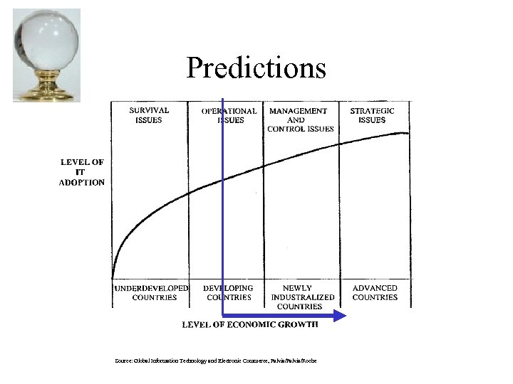 Predictions Source: Global Information Technology and Electronic Commerce, Palvia/Roche