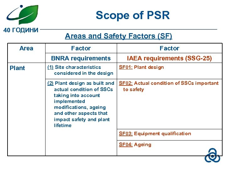 Scope of PSR 40 ГОДИНИ Areas and Safety Factors (SF) Factor BNRA requirements Plant