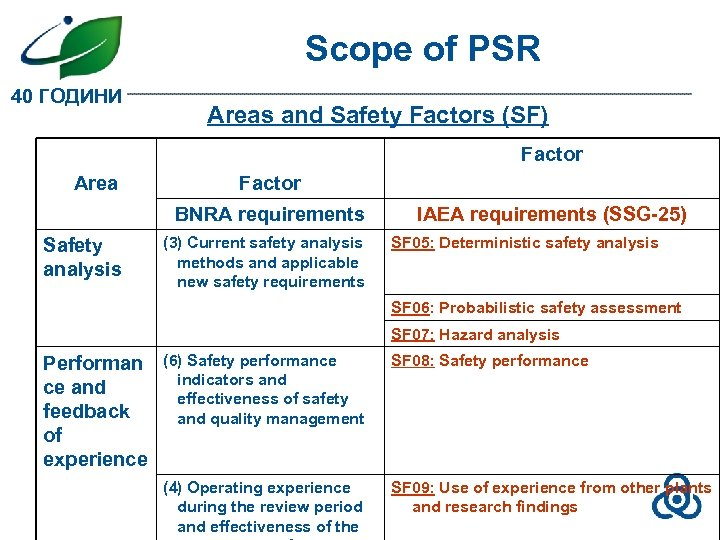 Scope of PSR 40 ГОДИНИ Areas and Safety Factors (SF) Factor Area Factor BNRA