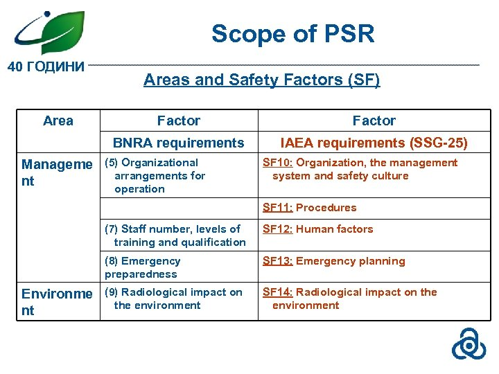 Scope of PSR 40 ГОДИНИ Areas and Safety Factors (SF) Factor BNRA requirements Manageme