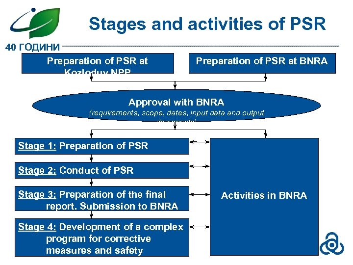 Stages and activities of PSR 40 ГОДИНИ Preparation of PSR at Kozloduy NPP Preparation