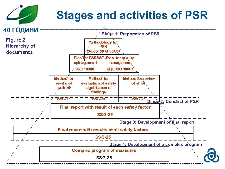Stages and activities of PSR 40 ГОДИНИ Stage 1: Preparation of PSR Figure 2.