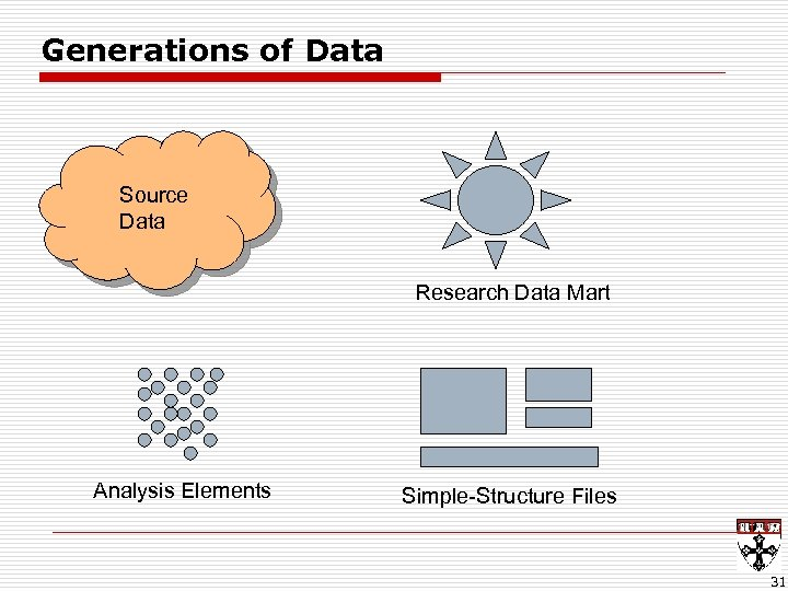 Generations of Data Source Data Research Data Mart Analysis Elements Simple-Structure Files 31