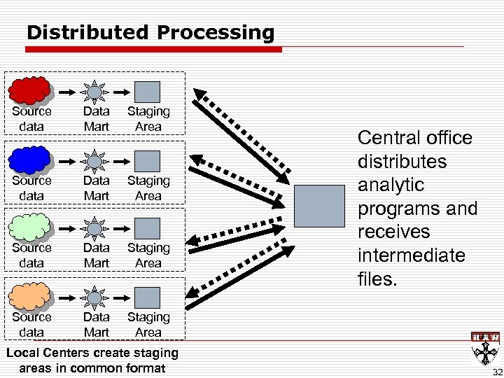 Distributed Processing Source data Data Mart Staging Area Local Centers create staging areas in