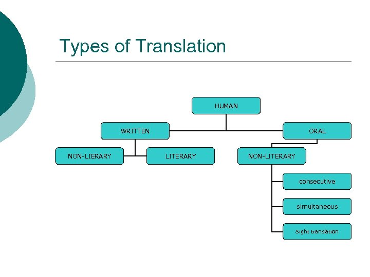Types of Translation HUMAN WRITTEN NON-LIERARY ORAL LITERARY NON-LITERARY consecutive simultaneous Sight translation