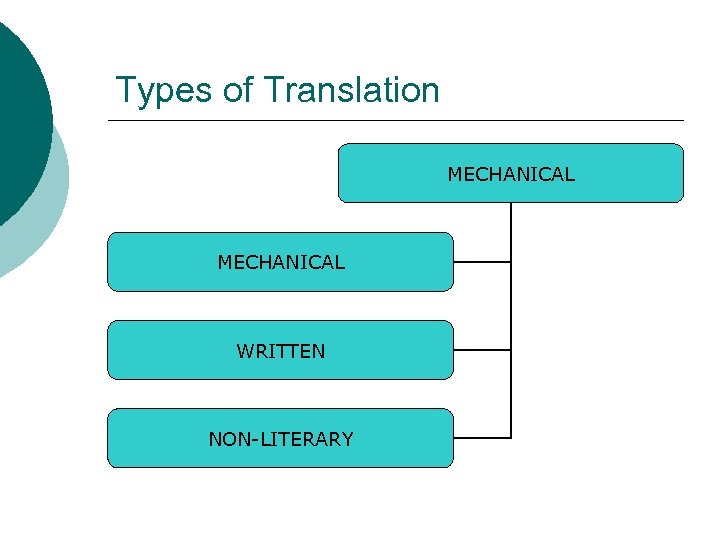 Types of Translation MECHANICAL WRITTEN NON-LITERARY