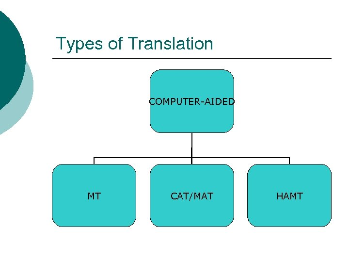 Types of Translation COMPUTER-AIDED MT CAT/MAT HAMT