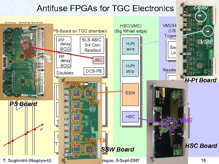 Antifuse FPGAs for TGC Electronics TGC 1 TGC 2 TGC 3 ASD PS-Board on