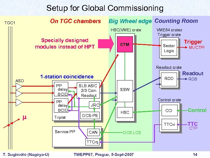 Setup for Global Commissioning On TGC chambers TGC 1 Big Wheel edge Counting Room