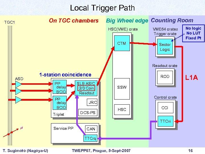 Local Trigger Path On TGC chambers TGC 1 Big Wheel edge Counting Room HSC(VME)