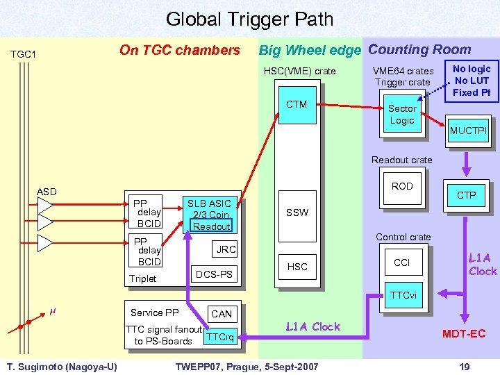 Global Trigger Path On TGC chambers TGC 1 Big Wheel edge Counting Room HSC(VME)
