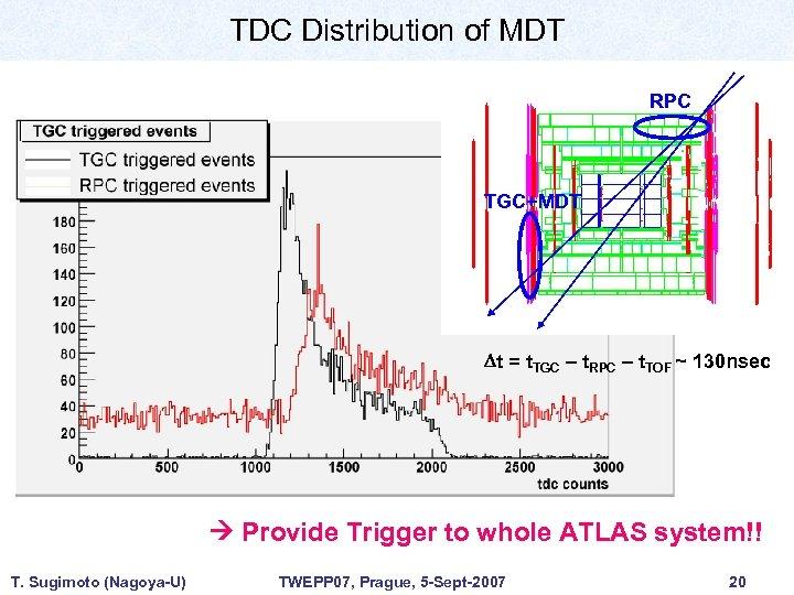 TDC Distribution of MDT RPC TGC+MDT Dt = t. TGC – t. RPC –
