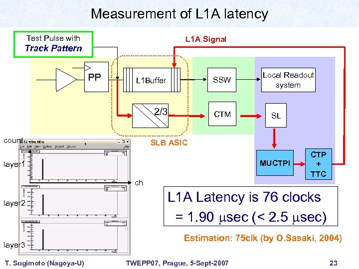 Measurement of L 1 A latency Test Pulse with L 1 A Signal Track