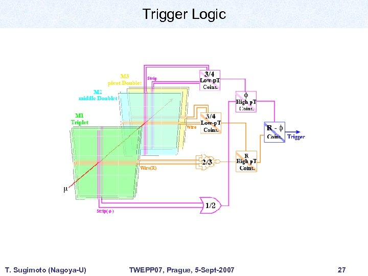 Trigger Logic T. Sugimoto (Nagoya-U) TWEPP 07, Prague, 5 -Sept-2007 27