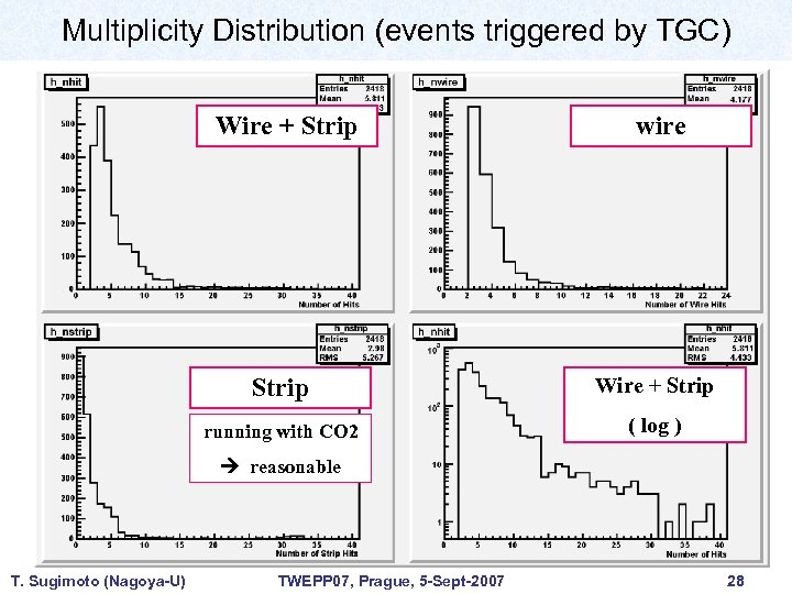 Multiplicity Distribution (events triggered by TGC) Wire + Strip wire Strip Wire + Strip