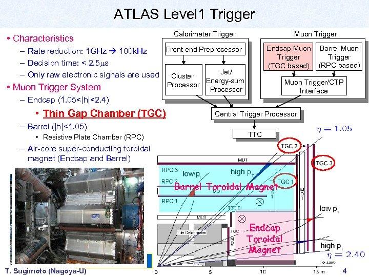 ATLAS Level 1 Trigger Calorimeter Trigger • Characteristics Muon Trigger Endcap Muon Trigger (TGC