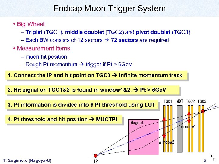 Endcap Muon Trigger System • Big Wheel – Triplet (TGC 1), middle doublet (TGC