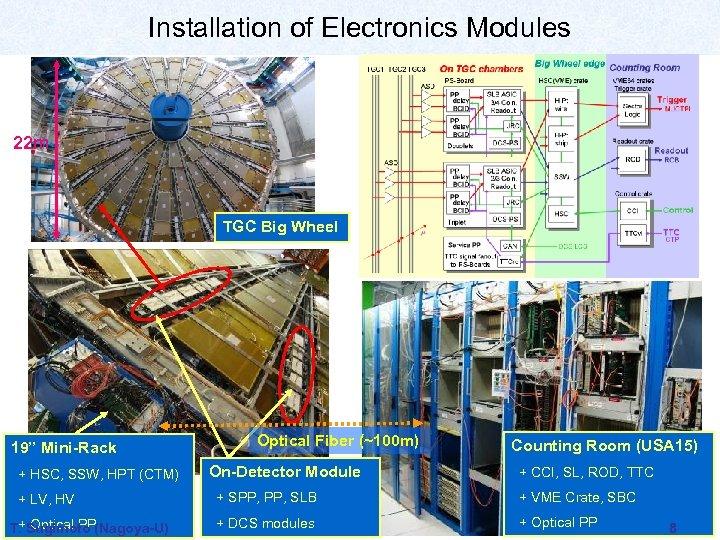 "Installation of Electronics Modules 22 m TGC Big Wheel 19"" Mini-Rack + HSC, SSW,"
