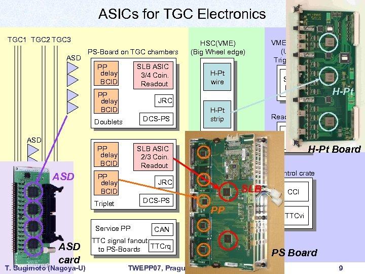 ASICs for TGC Electronics TGC 1 TGC 2 TGC 3 ASD PS-Board on TGC