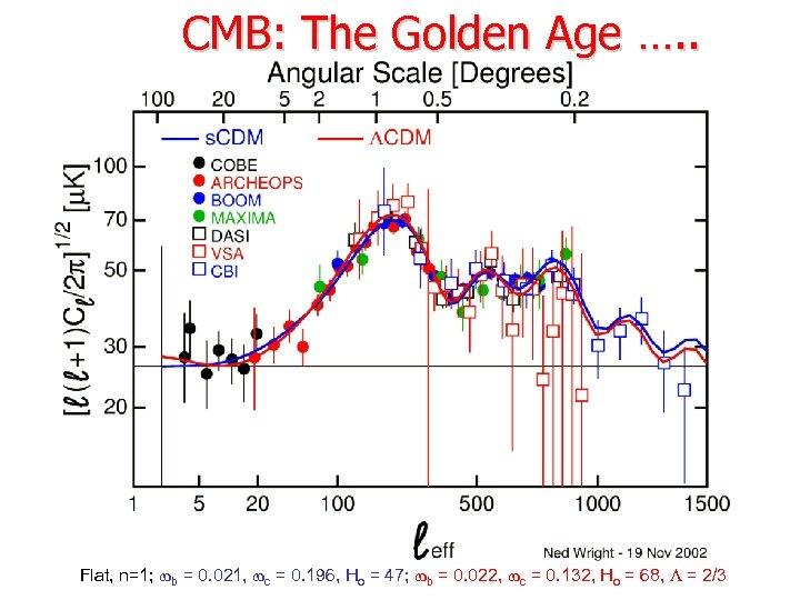 CMB: The Golden Age …. . Flat, n=1; b = 0. 021, c =