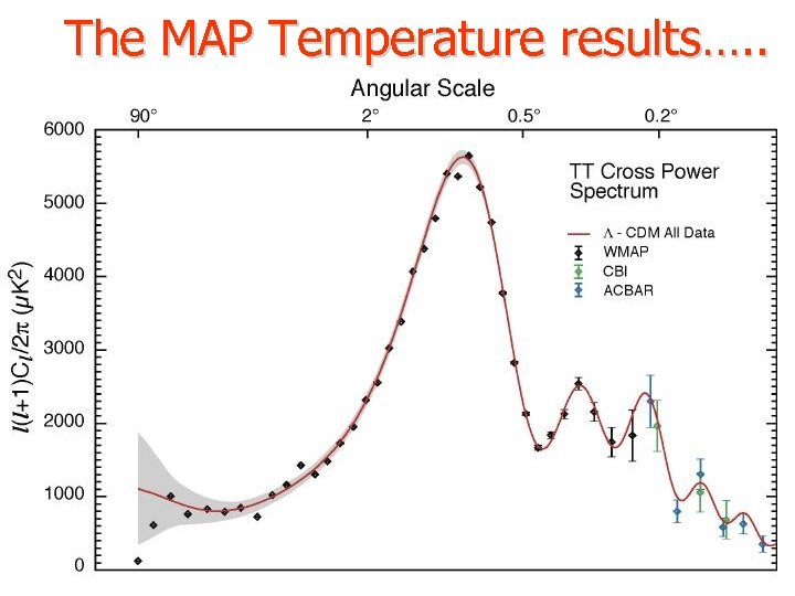 The MAP Temperature results…. .