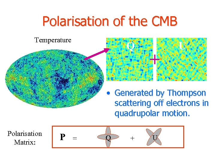 Polarisation of the CMB Temperature Q + U • Generated by Thompson scattering off