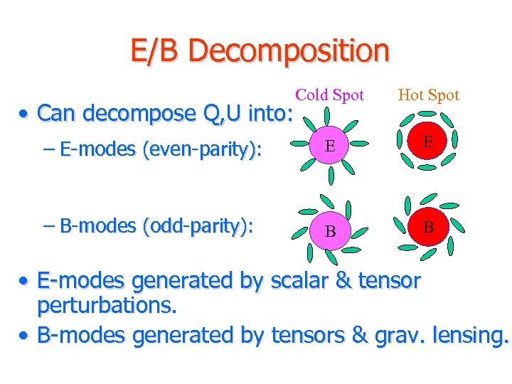 E/B Decomposition Cold Spot Hot Spot – E-modes (even-parity): E E – B-modes (odd-parity):