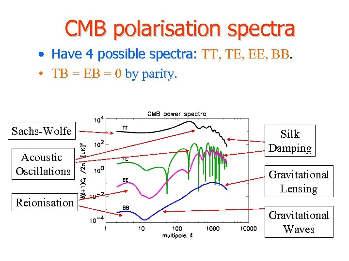 CMB polarisation spectra • Have 4 possible spectra: TT, TE, EE, BB. • TB