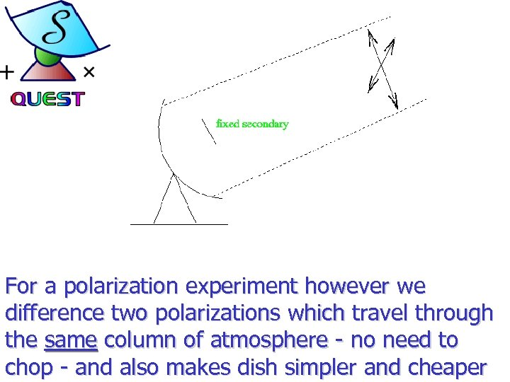 For a polarization experiment however we difference two polarizations which travel through the same